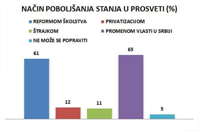 Najviše (65%) ispitanika smatra da bi se stanje u prosveti poboljšalo promenom vlasti u Srbiji, a 5% smatra da se stanje ne može promeniti.