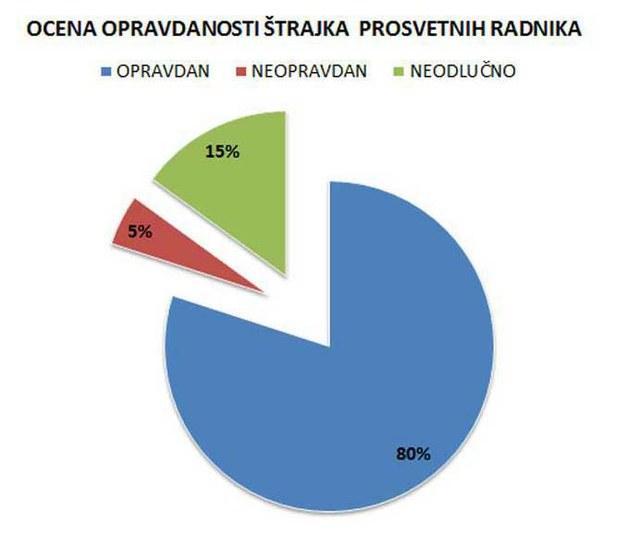 80% ispitanika smatra štrajk prosvetnih radnika opravdanim!
