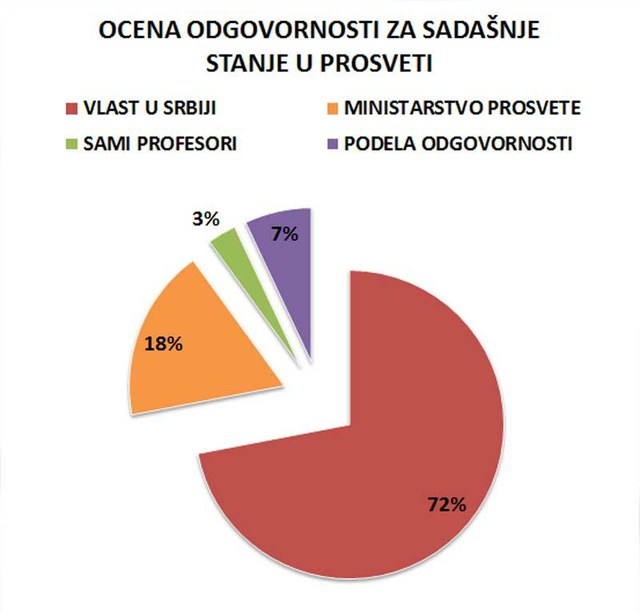 90% ispitanika smatra da su za stanje u prosveti odgovorni vlast u Srbiji i Ministarstvo prosvete.