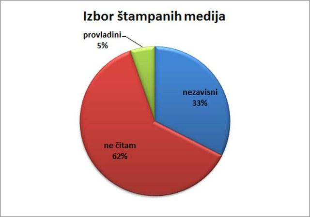 32,54% ispitanika radije prati nezavisne štampane medije.