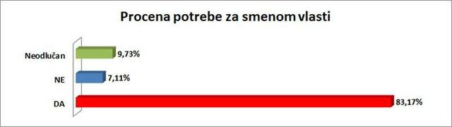 83,17% ispitanika smatra da je potrebna smena vlasti u Srbiji.