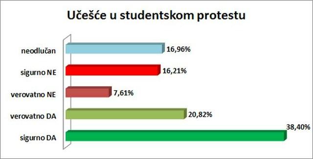 59,22% ispitanika bilo bi spremno da učestvuje u studentskom protestu u slučaju izborne krađe.